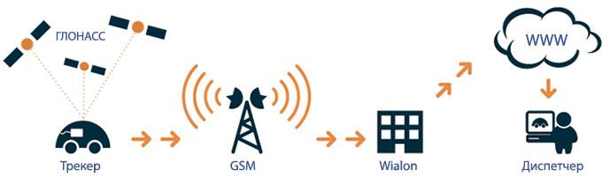 Схема работы ГЛОНАСС мониторинга